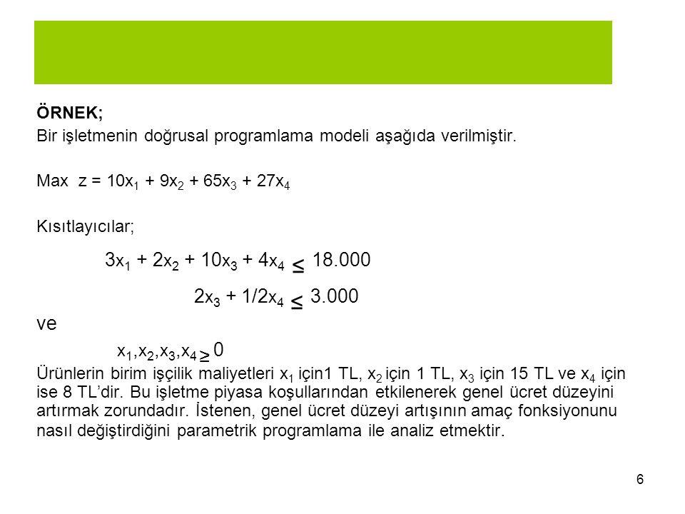 6 ÖRNEK; Bir işletmenin doğrusal programlama modeli aşağıda verilmiştir. Max z = 10x 1 + 9x 2 + 65x 3 + 27x 4 Kısıtlayıcılar; 3 x 1 + 2 x 2 + 10 x 3 +