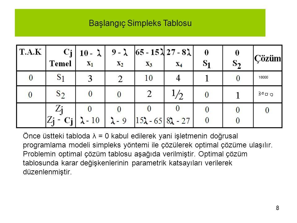 8 Önce üstteki tabloda λ = 0 kabul edilerek yani işletmenin doğrusal programlama modeli simpleks yöntemi ile çözülerek optimal çözüme ulaşılır. Proble
