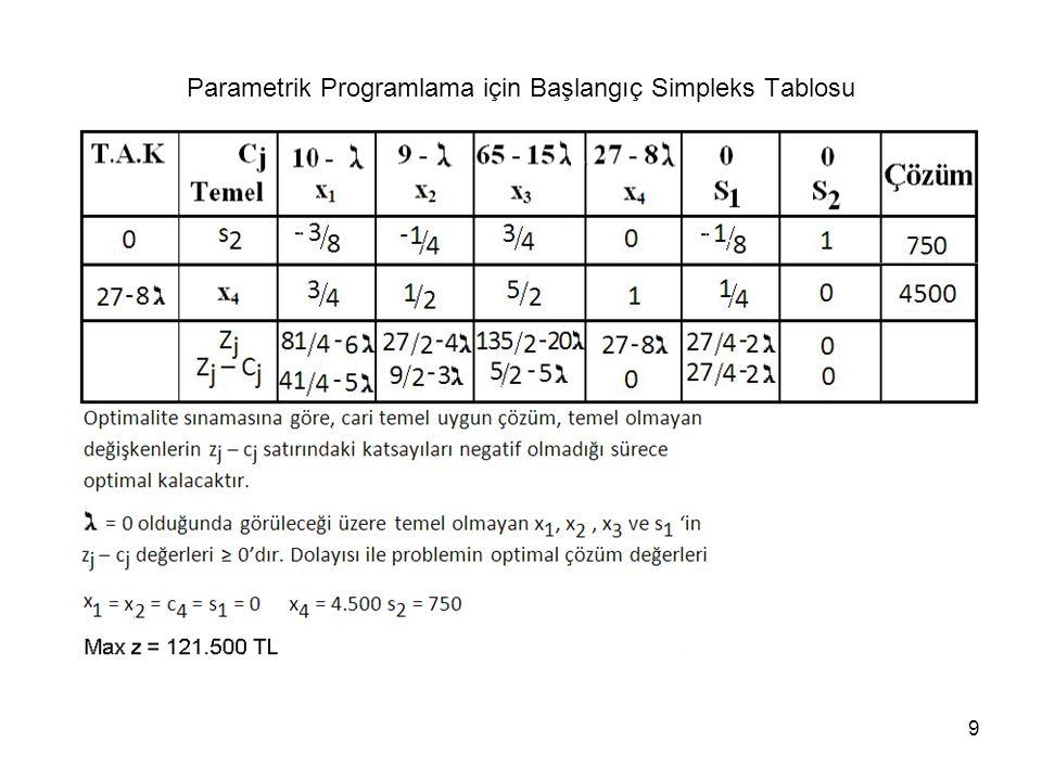 9 Parametrik Programlama için Başlangıç Simpleks Tablosu