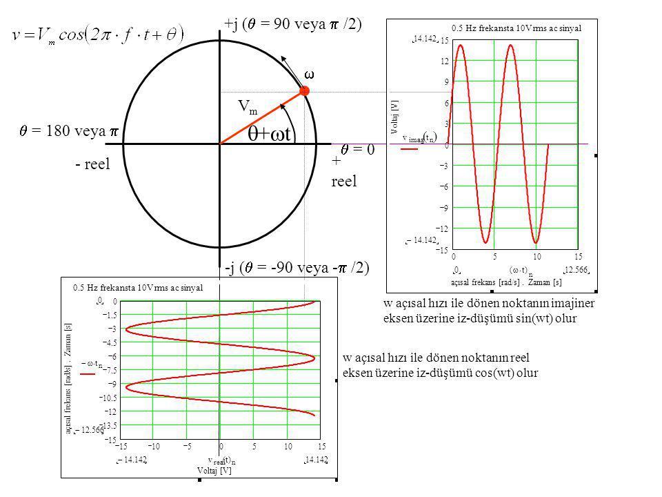 + reel - reel +t+t VmVm  = 0 +j (  = 90 veya  /2)  = 180 veya   051015 12 9 6 3 0 3 6 9 15 0.5 Hz frekansta 10V rms ac sinyal açısal frekans [rad/s].