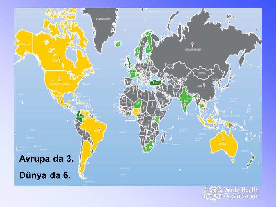 Avrupa da 3. Dünya da 6.