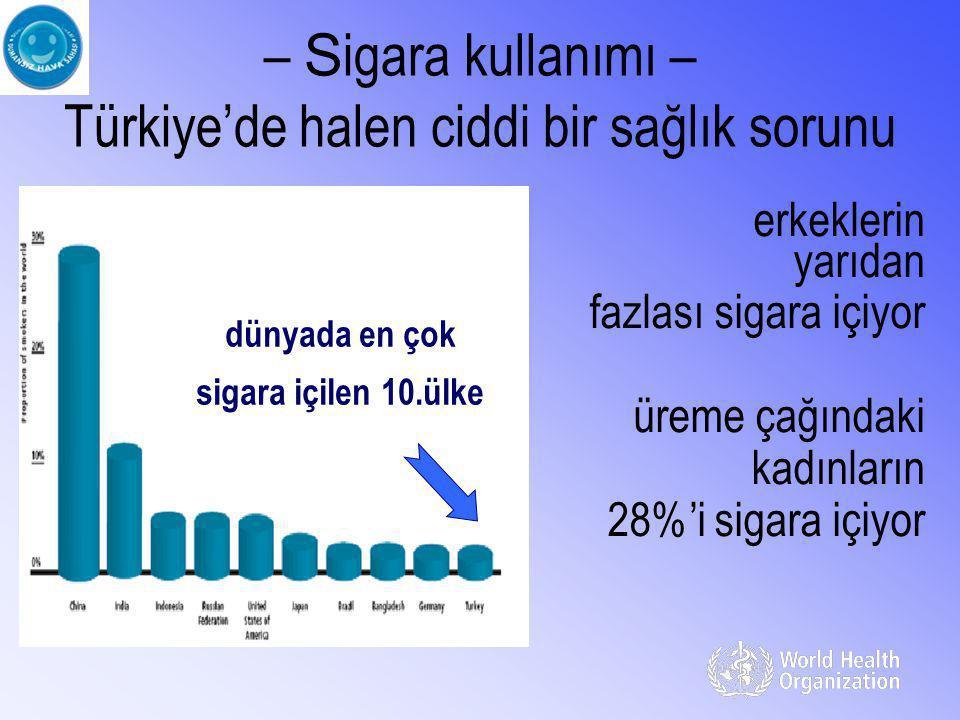 – S igara kullanımı – Türkiye'de halen ciddi bir sağlık sorunu erkeklerin yarıdan fazlası sigara içiyor üreme çağındaki kadınların 28%'i sigara içiyor