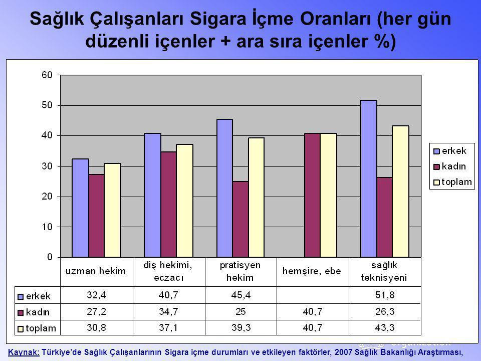 Sağlık Çalışanları Sigara İçme Oranları (her gün düzenli içenler + ara sıra içenler %) Kaynak: Türkiye'de Sağlık Çalışanlarının Sigara içme durumları