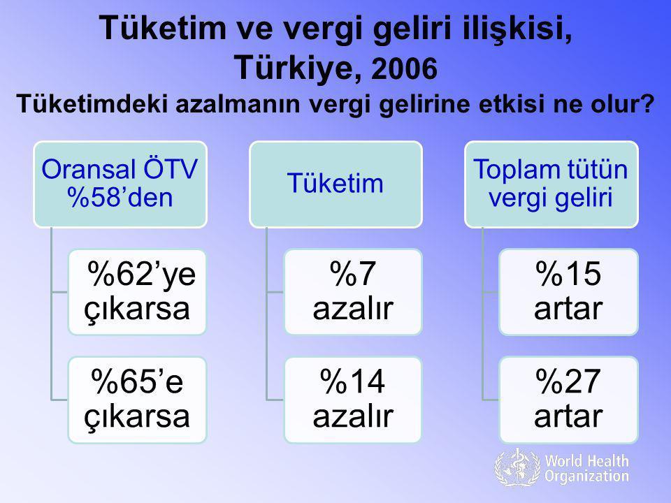 Tüketim ve vergi geliri ilişkisi, Türkiye, 2006 Tüketimdeki azalmanın vergi gelirine etkisi ne olur? Oransal ÖTV %58'den %62'ye çıkarsa %65'e çıkarsa