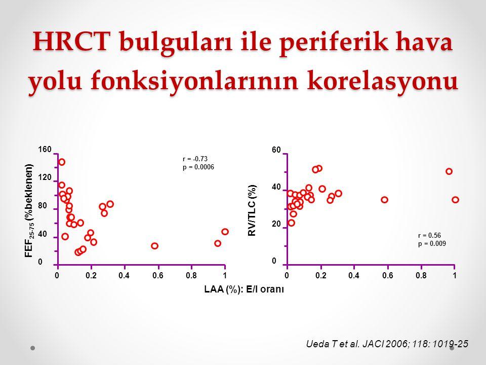 160 120 80 40 0 00.20.40.60.81 r = -0.73 p = 0.0006 LAA (%): E/I oranı FEF 25-75 (%beklenen) 00.20.40.60.81 r = 0.56 p = 0.009 RV/TLC (%) 60 40 20 0 H
