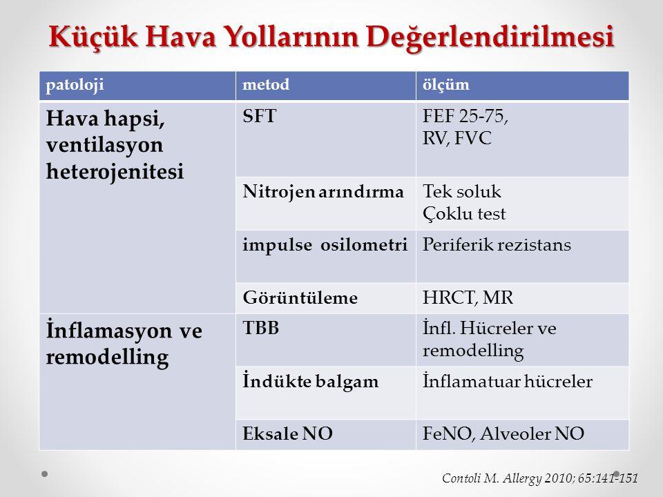 Küçük Hava Yollarının Değerlendirilmesi Contoli M. Allergy 2010; 65:141-151 patolojimetodölçüm Hava hapsi, ventilasyon heterojenitesi SFTFEF 25-75, RV