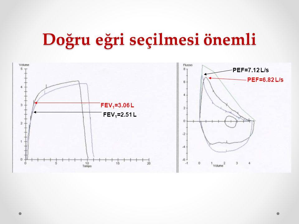 Doğru eğri seçilmesi önemli FEV 1 =3.06 L FEV 1 =2.51 L PEF=6.82 L/s PEF=7.12 L/s