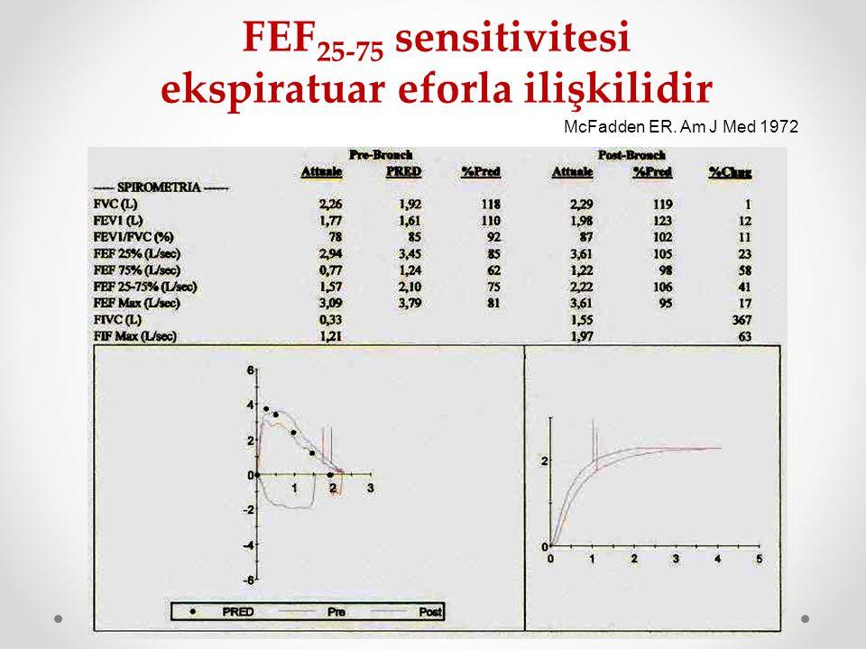 FEF 25-75 sensitivitesi ekspiratuar eforla ilişkilidir McFadden ER. Am J Med 1972