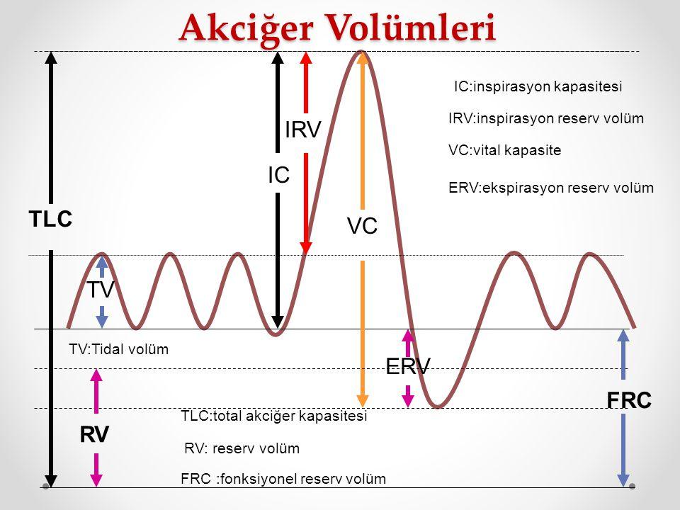 VC TV IRV IC ERV TV:Tidal volüm IC:inspirasyon kapasitesi IRV:inspirasyon reserv volüm VC:vital kapasite ERV:ekspirasyon reserv volüm TLC FRC TLC:tota