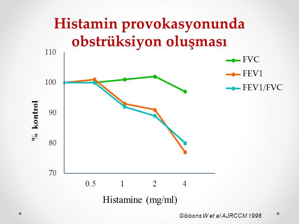 Histamin provokasyonunda obstrüksiyon oluşması 70 80 90 100 110 FVC FEV1 FEV1/FVC % kontrol Gibbons W et al AJRCCM 1996 Histamine (mg/ml) 1240.5