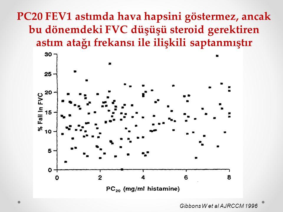 PC20 FEV1 astımda hava hapsini göstermez, ancak bu dönemdeki FVC düşüşü steroid gerektiren astım atağı frekansı ile ilişkili saptanmıştır Gibbons W et