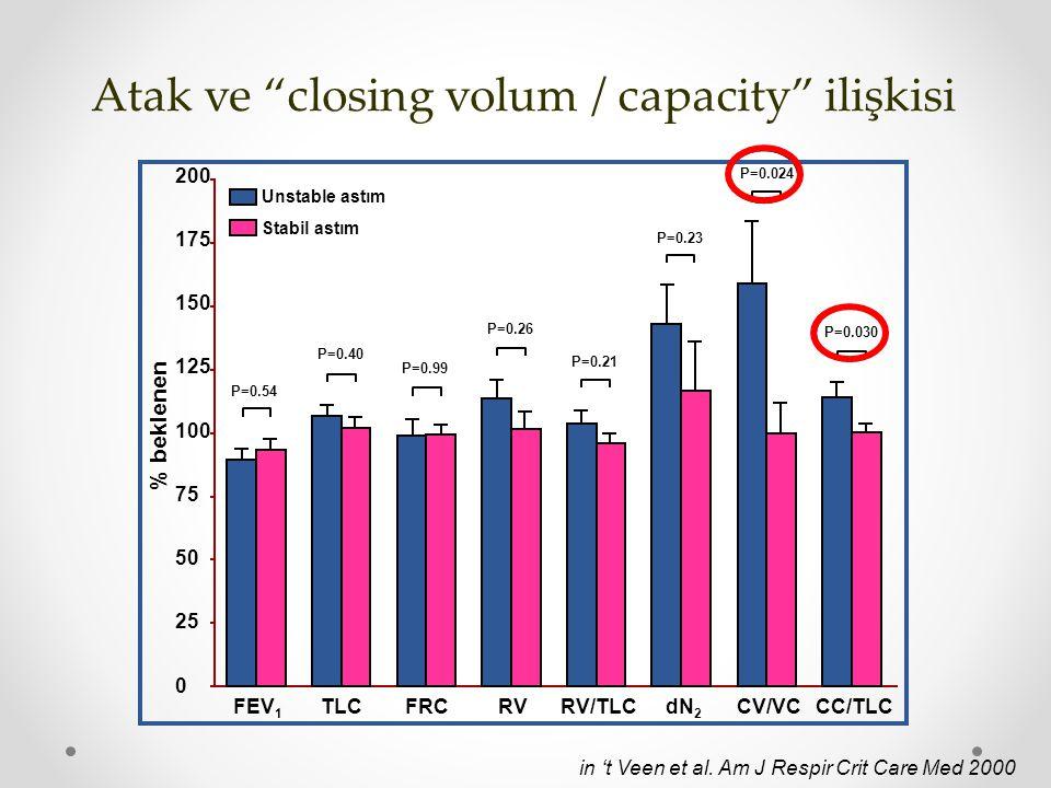 "Atak ve ""closing volum / capacity"" ilişkisi in 't Veen et al. Am J Respir Crit Care Med 2000 Unstable astım Stabil astım % beklenen 200 175 150 125 10"