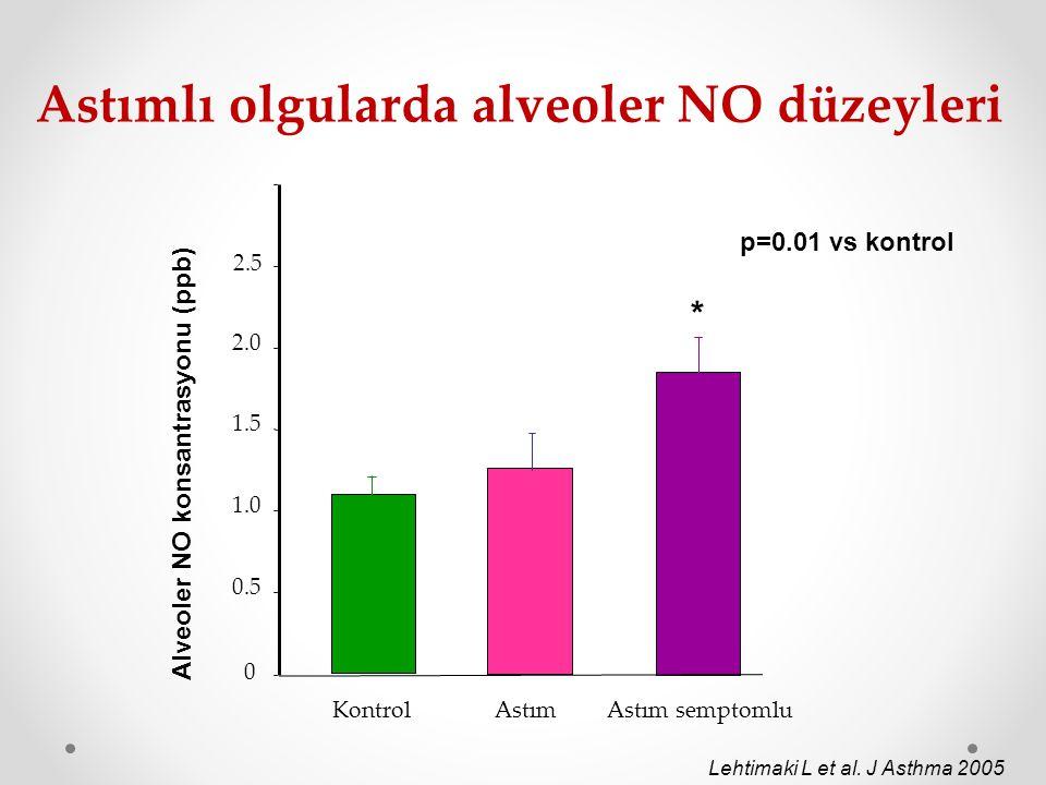 Astımlı olgularda alveoler NO düzeyleri 0 0.5 1.0 1.5 2.0 2.5 Kontrol Alveoler NO konsantrasyonu (ppb) AstımAstım semptomlu * p=0.01 vs kontrol Lehtim