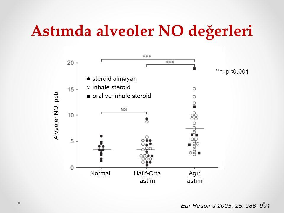 Astımda alveoler NO değerleri ● steroid almayan ○ inhale steroid ■ oral ve inhale steroid ***: p<0.001 Eur Respir J 2005; 25: 986–991 NormalHafif-Orta