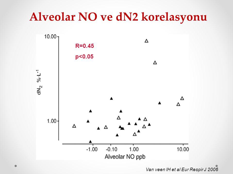Alveolar NO ve dN2 korelasyonu Van veen IH et al Eur Respir J 2006 R=0.45 p<0.05