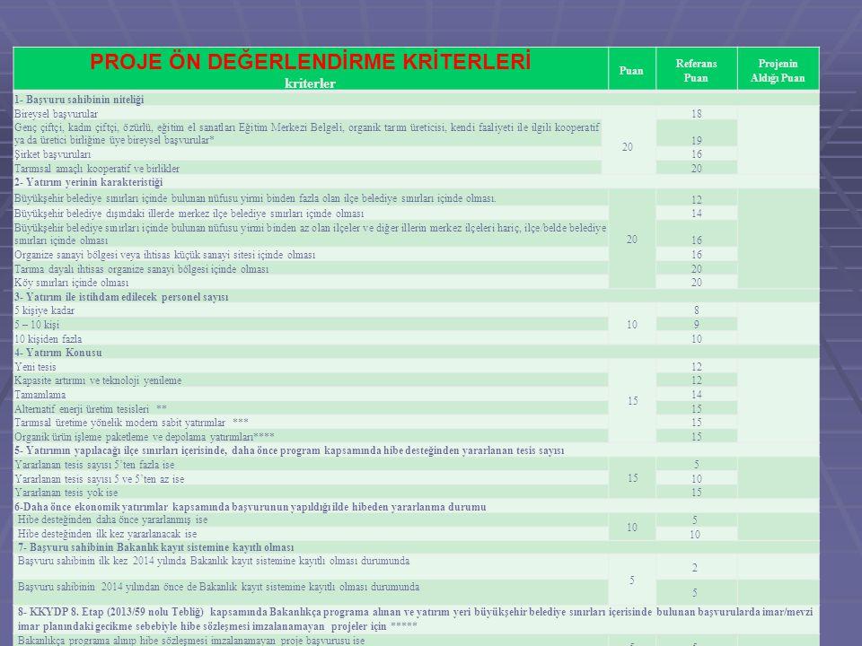 PROJE ÖN DEĞERLENDİRME KRİTERLERİ kriterler Puan Referans Puan Projenin Aldığı Puan 1- Başvuru sahibinin niteliği Bireysel başvurular 20 18 Genç çiftç