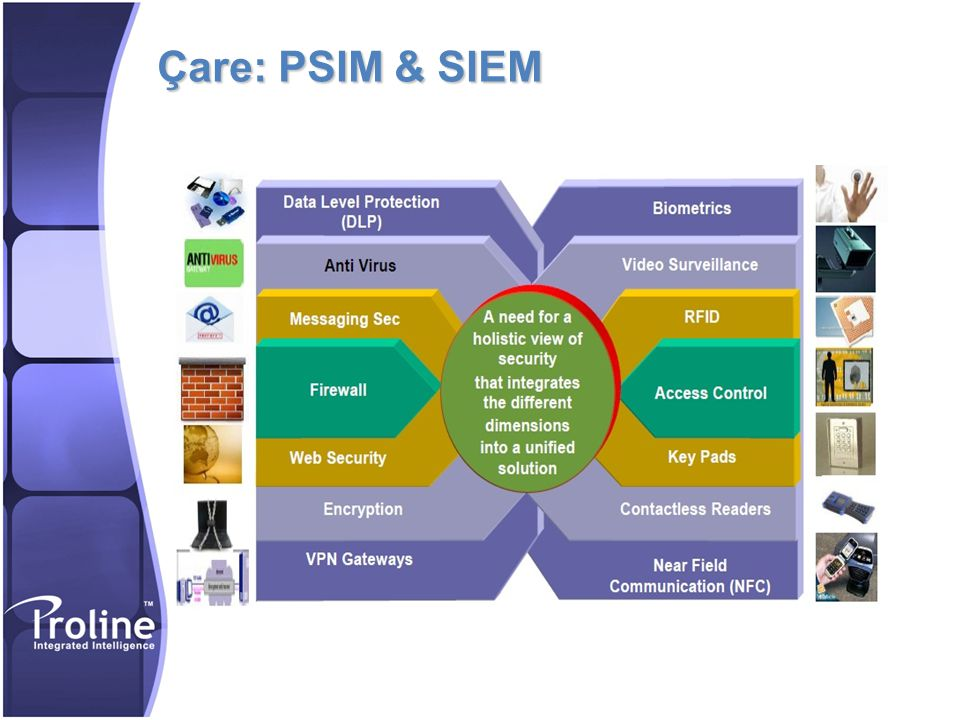 Çare: PSIM & SIEM