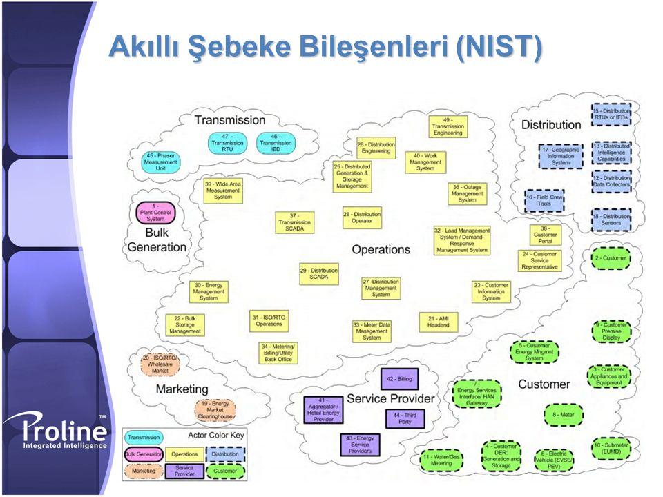 Akıllı Şebeke Bileşenleri (NIST)