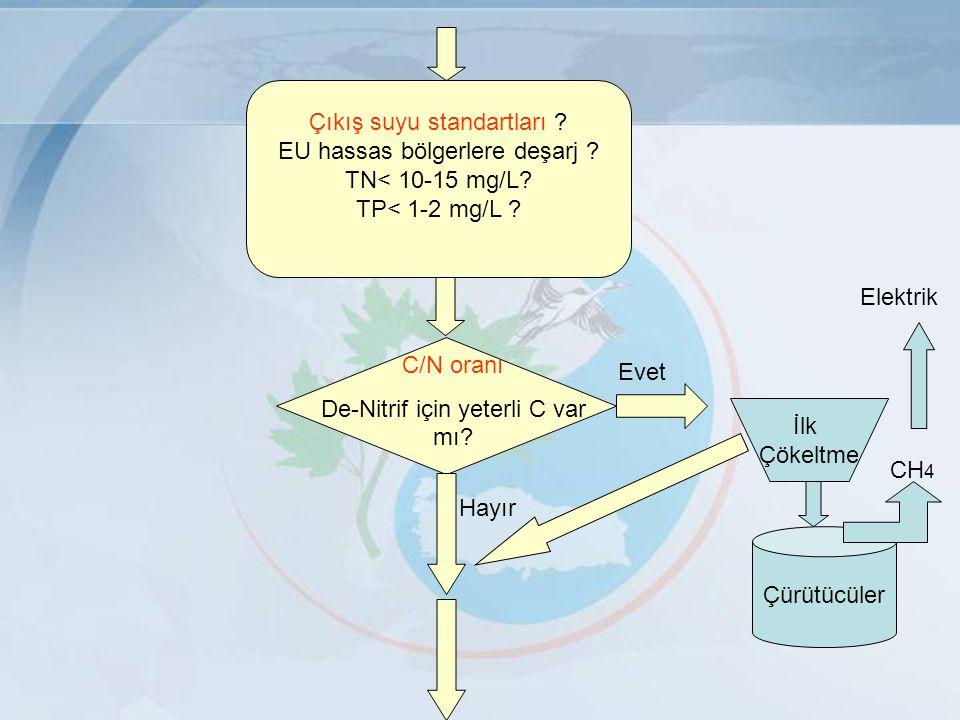 Çıkış suyu standartları ? EU hassas bölgerlere deşarj ? TN< 10-15 mg/L? TP< 1-2 mg/L ? C/N oranı De-Nitrif için yeterli C var mı? Evet Hayır İlk Çökel
