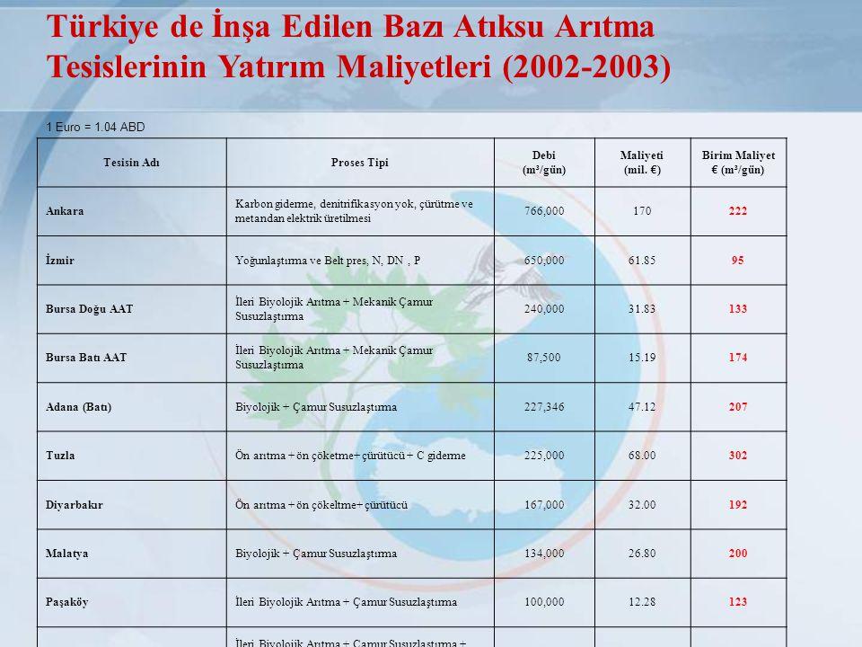 Türkiye de İnşa Edilen Bazı Atıksu Arıtma Tesislerinin Yatırım Maliyetleri (2002-2003) 1 Euro = 1.04 ABD Tesisin AdıProses Tipi Debi (m³/gün) Maliyeti