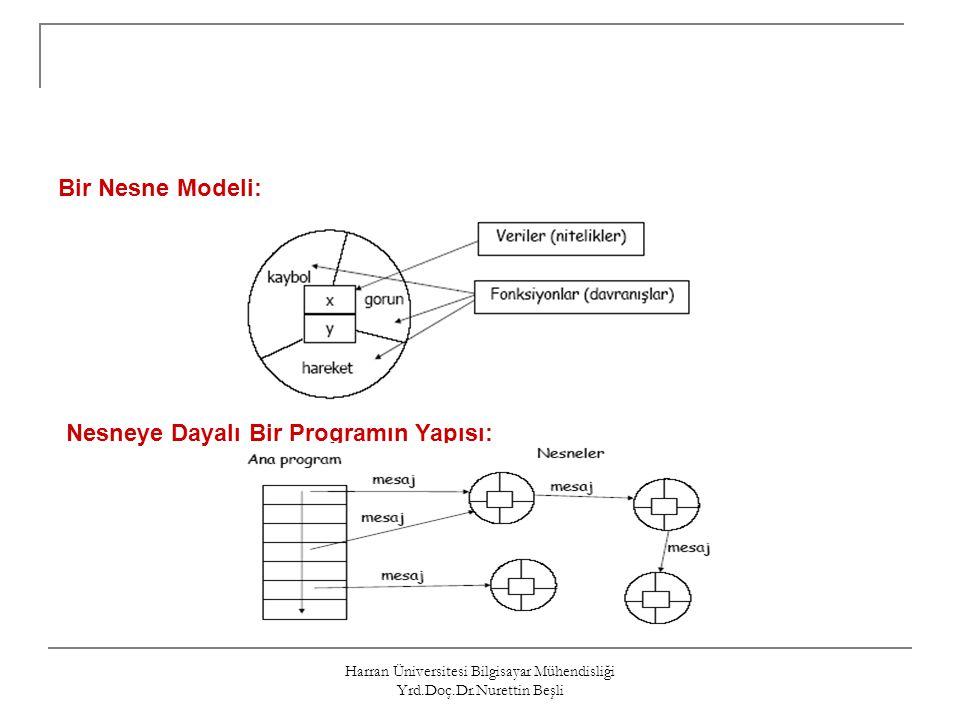 Harran Üniversitesi Bilgisayar Mühendisliği Yrd.Doç.Dr.Nurettin Beşli Bir Nesne Modeli: Nesneye Dayalı Bir Programın Yapısı: