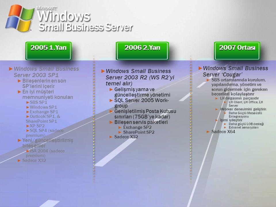 2005 1.Yarı 2006 2.Yarı 2007 Ortası ► Windows Small Business Server 2003 SP1 ► Bileşenlerin en son SP'lerini içerir ► En iyi müşteri memnuniyeti konul