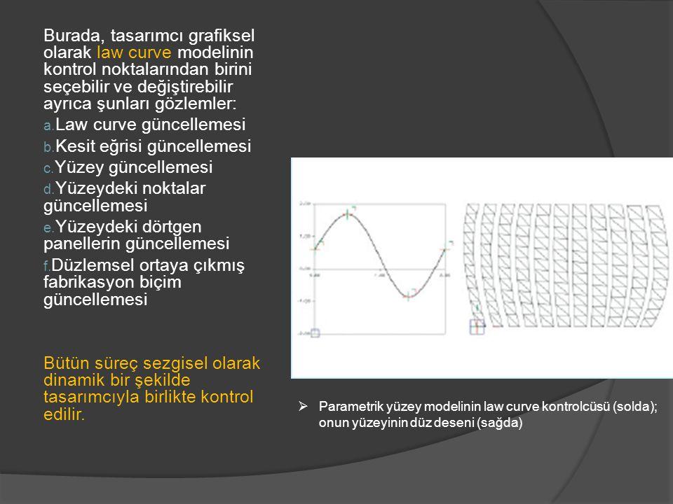 Burada, tasarımcı grafiksel olarak law curve modelinin kontrol noktalarından birini seçebilir ve değiştirebilir ayrıca şunları gözlemler: a.