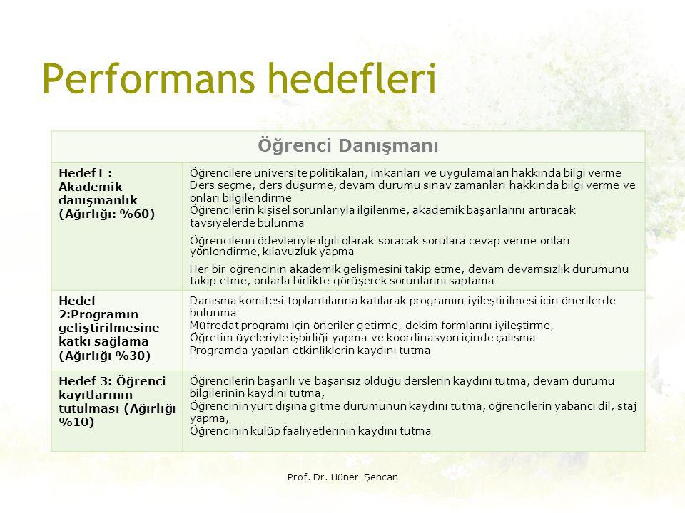 Performans hedefleri Prof. Dr. Hüner Şencan Öğrenci Danışmanı Hedef1 : Akademik danışmanlık (Ağırlığı: %60) Öğrencilere üniversite politikaları, imkan