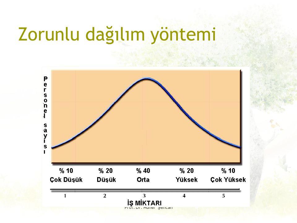 Çiftli Karşılaştırma yöntemi Prof.Dr.