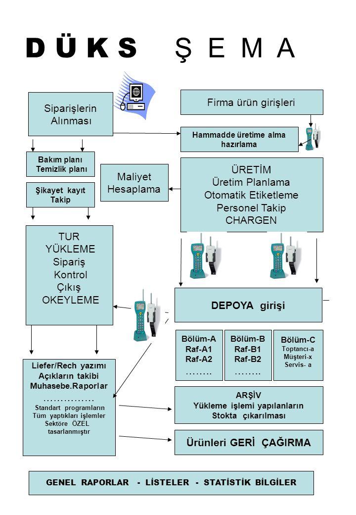 D Ü K S Ş E M A Siparişlerin Alınması ÜRETİM Üretim Planlama Otomatik Etiketleme Personel Takip CHARGEN TUR YÜKLEME Sipariş Kontrol Çıkış OKEYLEME DEP