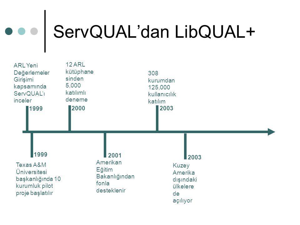ServQUAL'dan LibQUAL+ ARL Yeni Değerlemeler Girişimi kapsamında ServQUAL'ı inceler 1999 Texas A&M Üniversitesi başkanlığında 10 kurumluk pilot proje b