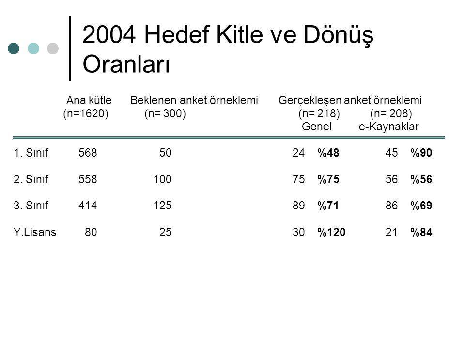 2004 Hedef Kitle ve Dönüş Oranları Ana kütle Beklenen anket örneklemi Gerçekleşen anket örneklemi (n=1620) (n= 300) (n= 218) (n= 208) Genel e-Kaynakla