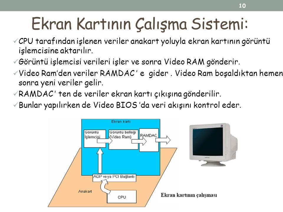Ekran Kartının Çalışma Sistemi: CPU tarafından işlenen veriler anakart yoluyla ekran kartının görüntü işlemcisine aktarılır. Görüntü işlemcisi veriler
