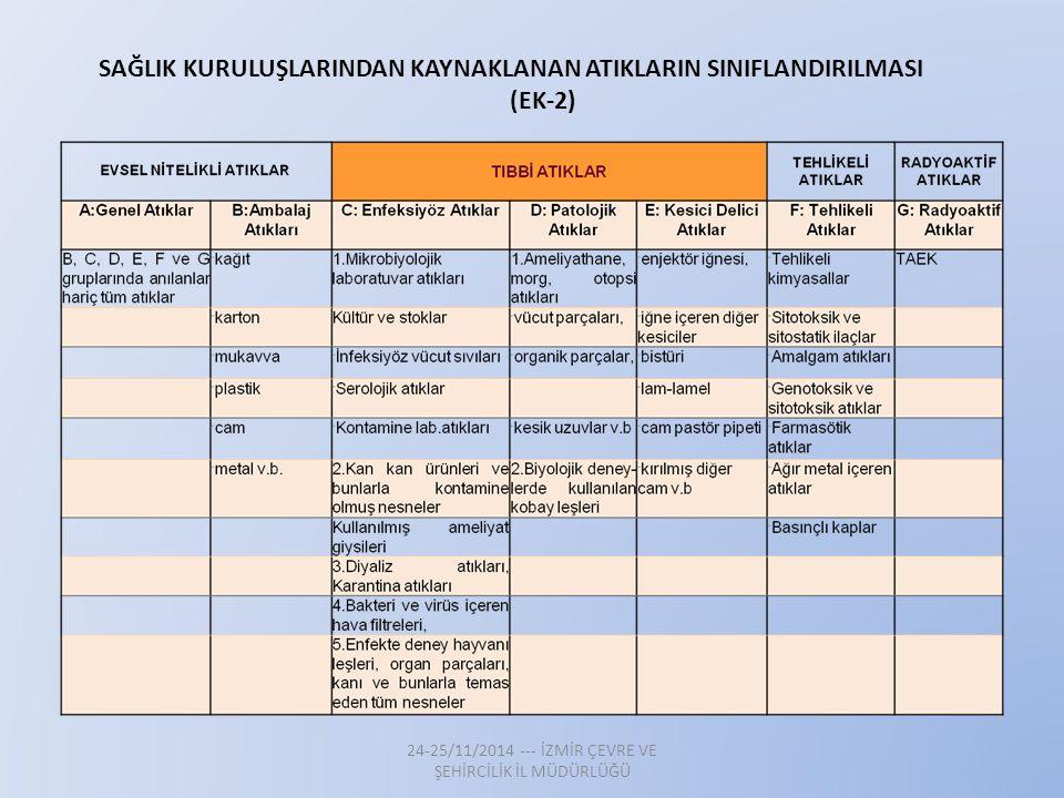 SAĞLIK KURULUŞLARINDAN KAYNAKLANAN ATIKLARIN SINIFLANDIRILMASI (EK-2)