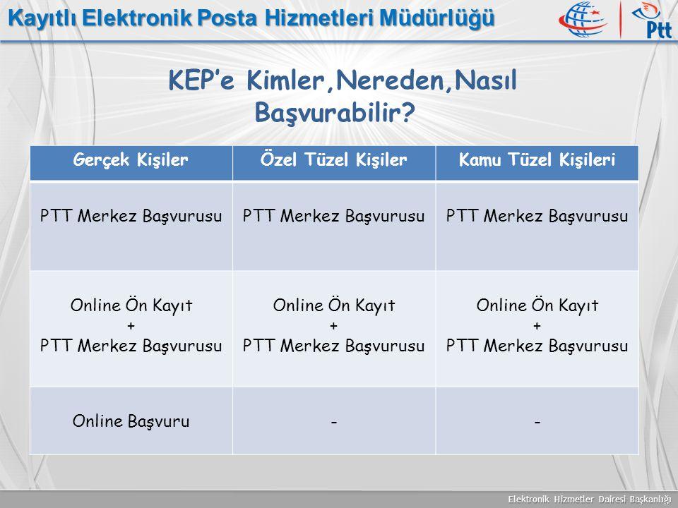 Elektronik Hizmetler Dairesi Başkanlığı Kayıtlı Elektronik Posta Hizmetleri Müdürlüğü KEP'e Kimler,Nereden,Nasıl Başvurabilir? Gerçek KişilerÖzel Tüze