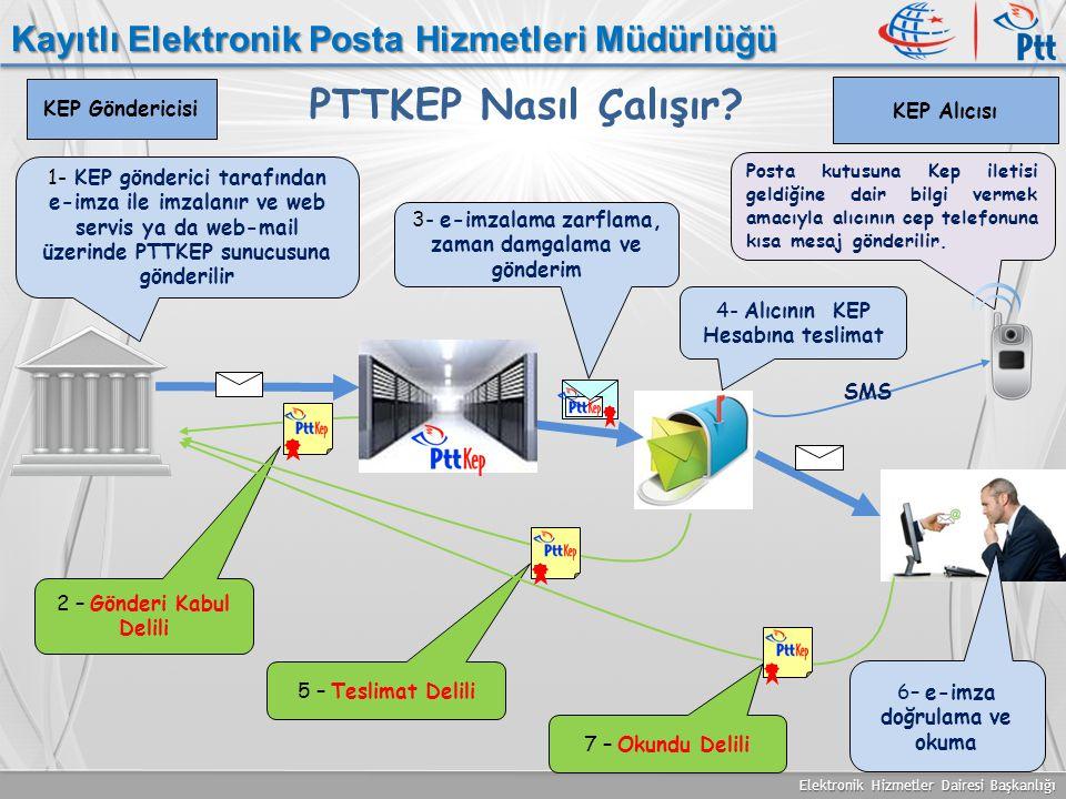 Elektronik Hizmetler Dairesi Başkanlığı Kayıtlı Elektronik Posta Hizmetleri Müdürlüğü KEP Göndericisi 1- KEP gönderici tarafından e-imza ile imzalanır