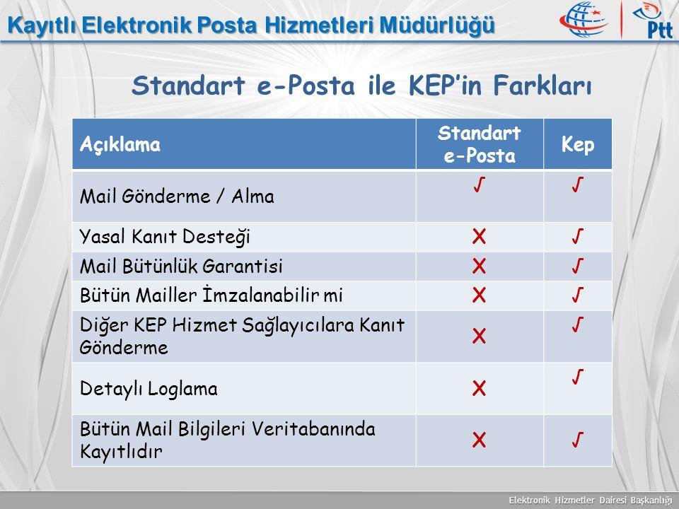 Elektronik Hizmetler Dairesi Başkanlığı Kayıtlı Elektronik Posta Hizmetleri Müdürlüğü Standart e-Posta ile KEP'in Farkları Açıklama Standart e-Posta K