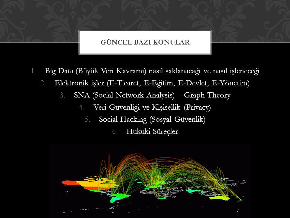 1.Big Data (Büyük Veri Kavramı) nasıl saklanacağı ve nasıl işleneceği 2.Elektronik işler (E-Ticaret, E-Eğitim, E-Devlet, E-Yönetim) 3.SNA (Social Netw