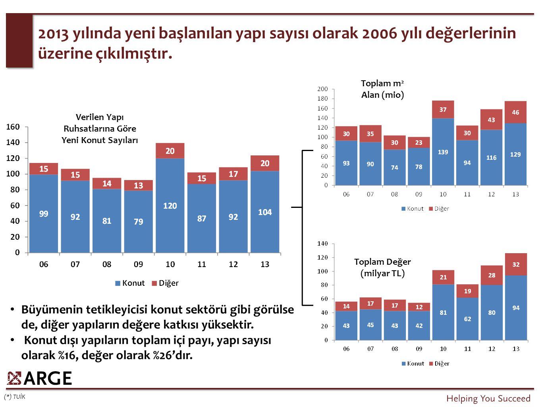 2013 yılında yeni başlanılan yapı sayısı olarak 2006 yılı değerlerinin üzerine çıkılmıştır. (*) TUİK Verilen Yapı Ruhsatlarına Göre Yeni Konut Sayılar