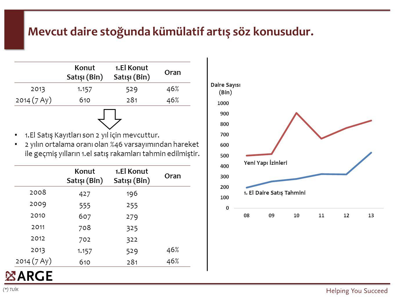 Mevcut daire stoğunda kümülatif artış söz konusudur. (*) TUİK Konut Satışı (Bin) 1.El Konut Satışı (Bin) Oran 20131.15752946% 2014 (7 Ay)61028146% 1.E