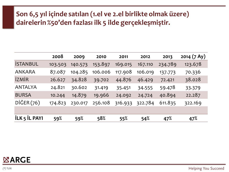 Son 6,5 yıl içinde satılan (1.el ve 2.el birlikte olmak üzere) dairelerin %50'den fazlası ilk 5 ilde gerçekleşmiştir. (*) TUİK 20082009201020112012201