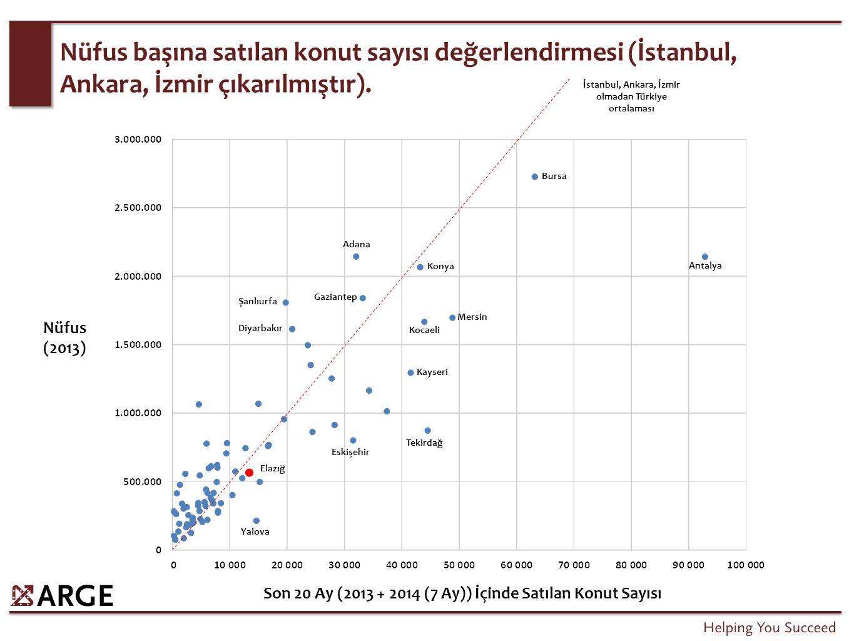 Nüfus başına satılan konut sayısı değerlendirmesi (İstanbul, Ankara, İzmir çıkarılmıştır). Son 20 Ay (2013 + 2014 (7 Ay)) İçinde Satılan Konut Sayısı