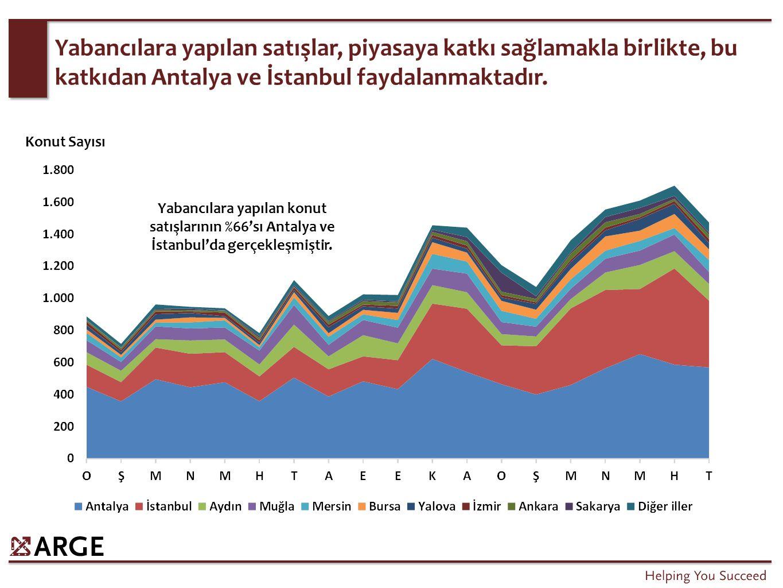 Yabancılara yapılan satışlar, piyasaya katkı sağlamakla birlikte, bu katkıdan Antalya ve İstanbul faydalanmaktadır. Konut Sayısı Yabancılara yapılan k