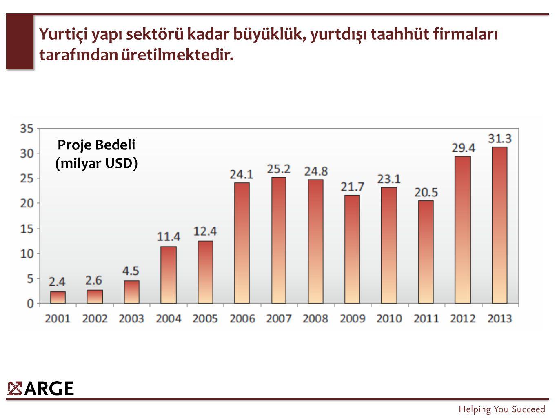 Yurtiçi yapı sektörü kadar büyüklük, yurtdışı taahhüt firmaları tarafından üretilmektedir. Proje Bedeli (milyar USD)