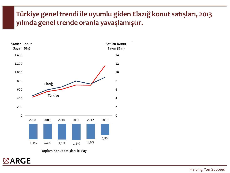 Türkiye genel trendi ile uyumlu giden Elazığ konut satışları, 2013 yılında genel trende oranla yavaşlamıştır. Satılan Konut Sayısı (Bin) Türkiye Elazı