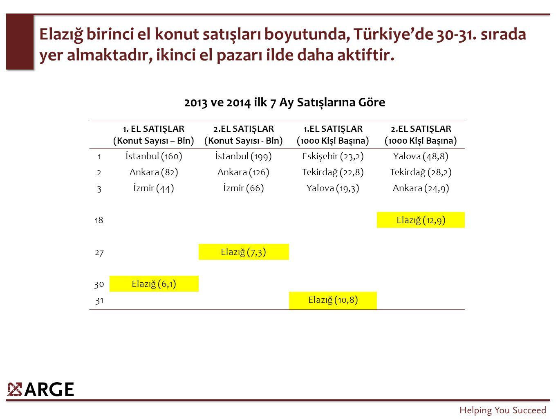 Elazığ birinci el konut satışları boyutunda, Türkiye'de 30-31. sırada yer almaktadır, ikinci el pazarı ilde daha aktiftir. 1. EL SATIŞLAR (Konut Sayıs