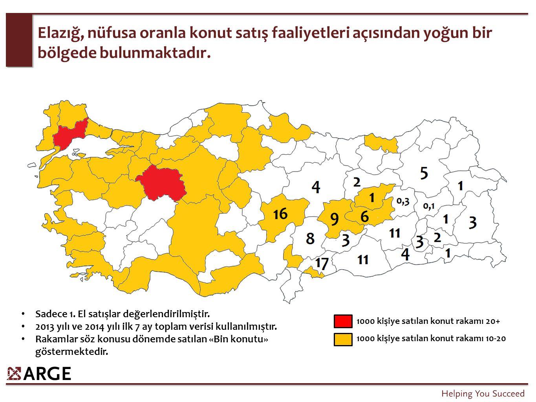 Elazığ, nüfusa oranla konut satış faaliyetleri açısından yoğun bir bölgede bulunmaktadır. Sadece 1. El satışlar değerlendirilmiştir. 2013 yılı ve 2014