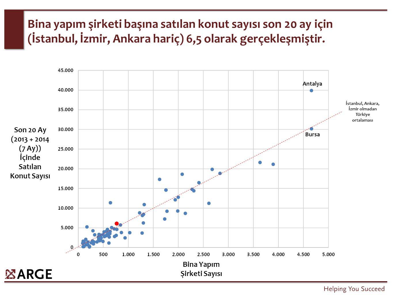 Bina yapım şirketi başına satılan konut sayısı son 20 ay için (İstanbul, İzmir, Ankara hariç) 6,5 olarak gerçekleşmiştir. Bursa Son 20 Ay (2013 + 2014