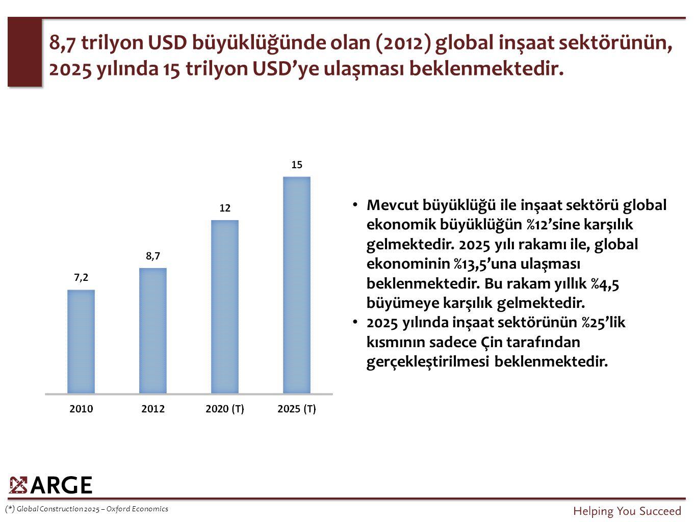 8,7 trilyon USD büyüklüğünde olan (2012) global inşaat sektörünün, 2025 yılında 15 trilyon USD'ye ulaşması beklenmektedir. (*) Global Construction 202