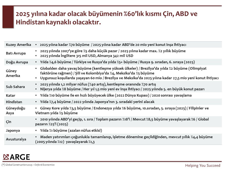 Nüfus başına satılan konut sayısı değerlendirmesi (İstanbul, Ankara, İzmir çıkarılmıştır).